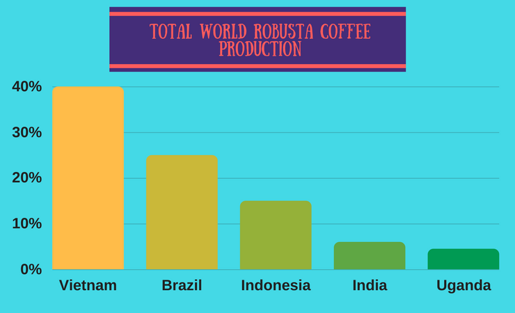 Total world Robusta coffee production