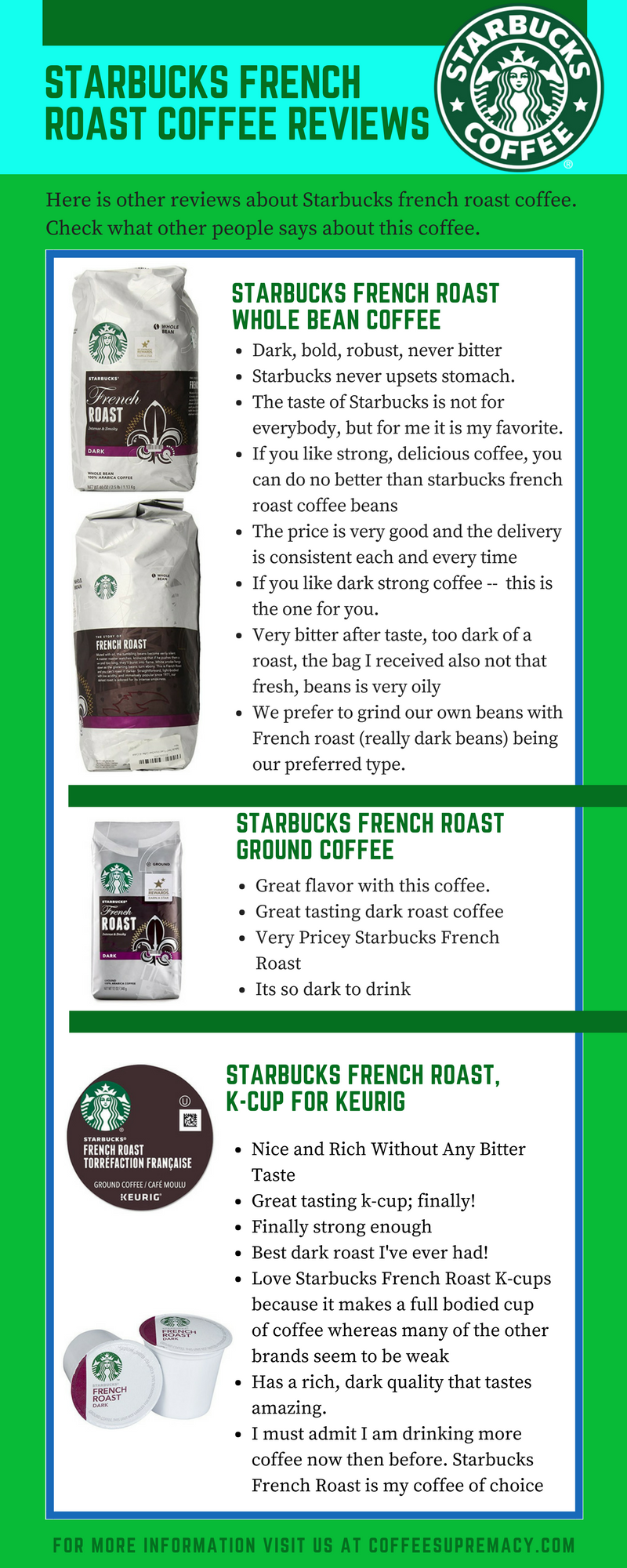 Starbucks french roast coffee reviews